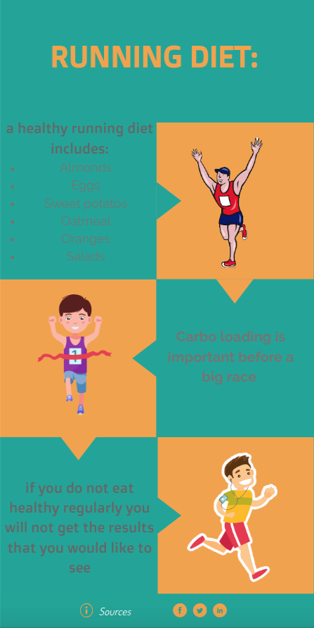 Vertical+Infographic+about+a+healthy+runner%27s+diet+-+designed+by+Emma+Hague+and+Delilah+Gemello