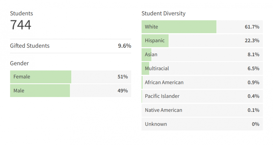 Demographics from Roy Cloud Elementary School.