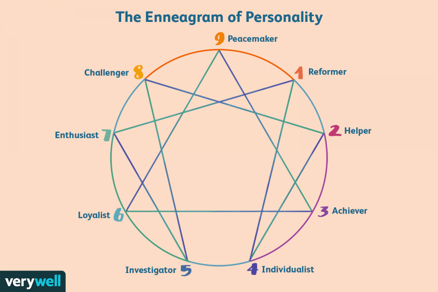 Quiz: Which Enneagram Type Are You?